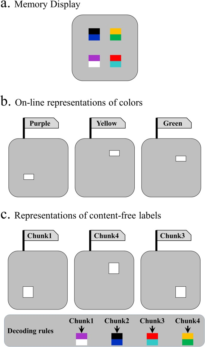 Chunking in working memory via content-free labels | Scientific Reports