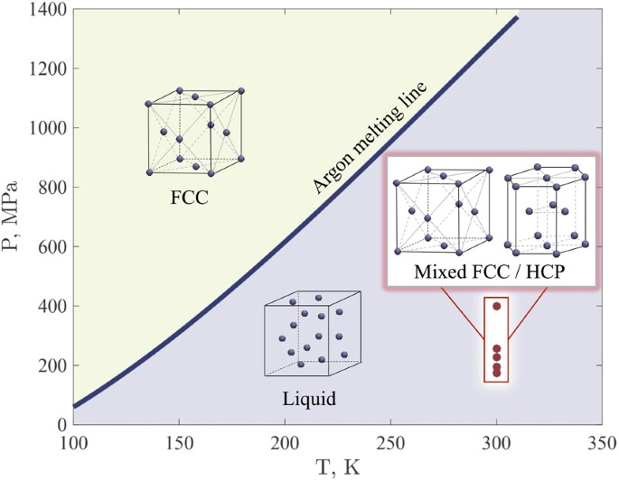 Atomistic study of the solid state inside graphene