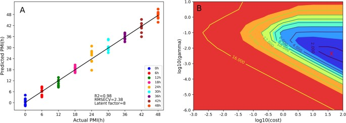 Application of Fourier transform infrared spectroscopy with