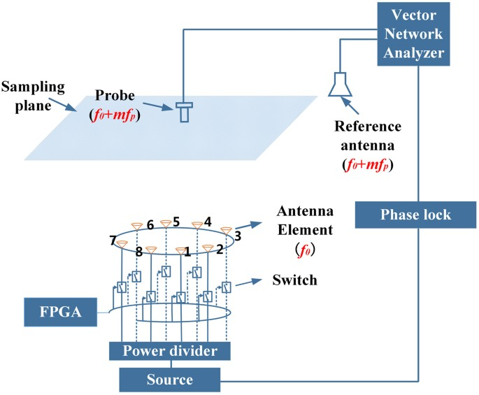 Realization of multiple orbital angular momentum modes