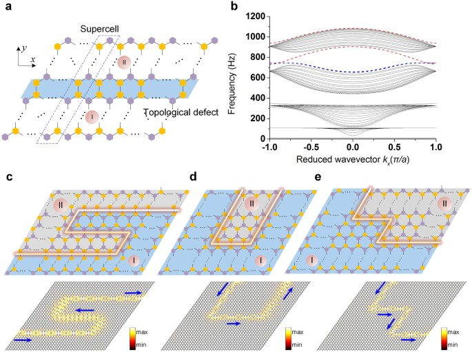 Dial-in Topological Metamaterials Based on Bistable Stewart
