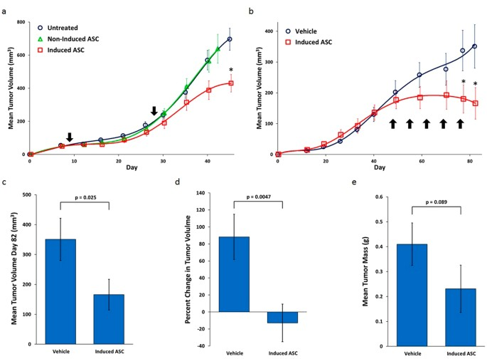 Human Placental-Derived Adherent Stromal Cells Co-Induced With Tnf- And Ifn- -1558