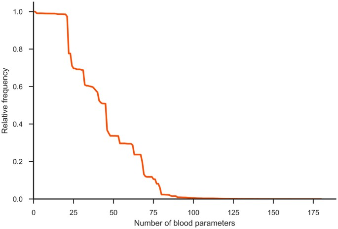 An application of machine learning to haematological diagnosis
