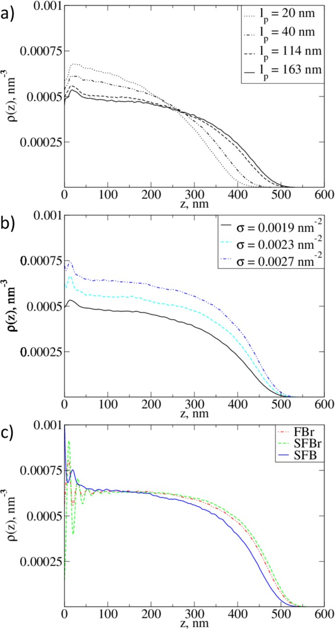 Structure and elasticity of bush and brush-like models of