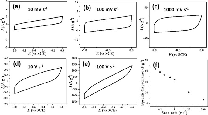 High-performance flexible supercapacitors based on