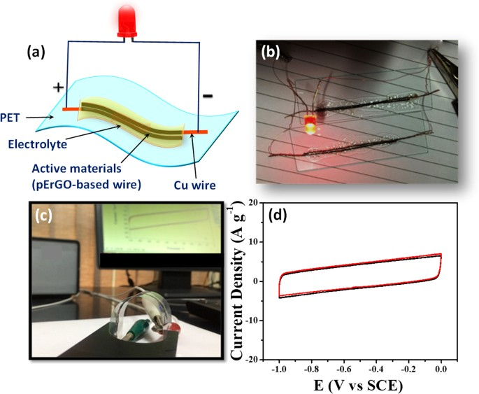 High-performance flexible supercapacitors based on electrochemically