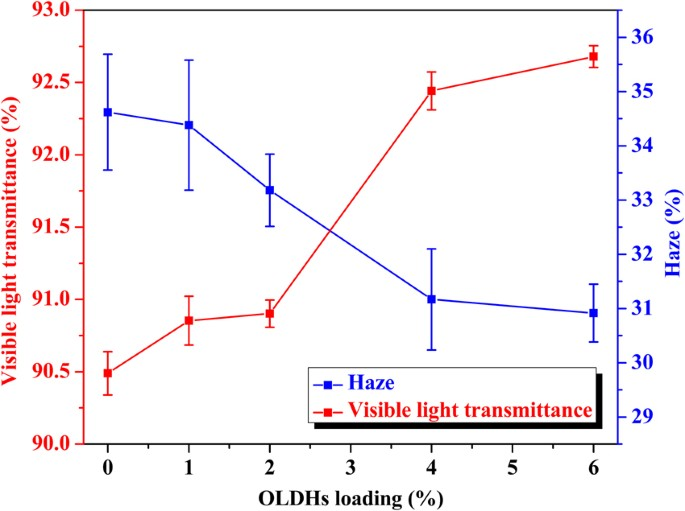 Innovative Linear Low Density Polyethylene Nanocomposite Films