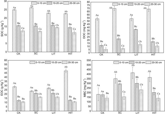 Labile Organic Carbon Pools And Enzyme Activities Of Pinus Massoniana Plantation Soil As Affected By Understory Vegetation Removal And Thinning Scientific Reports