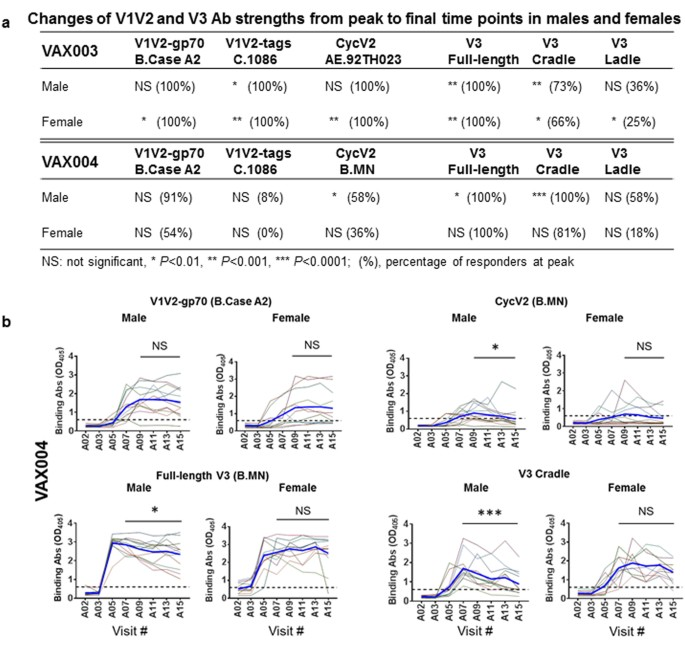 Functional Antibody Response Against V1V2 and V3 of HIV gp120 in the
