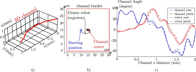 The Rotation of Microrobot Simplifies 3D Control Inside