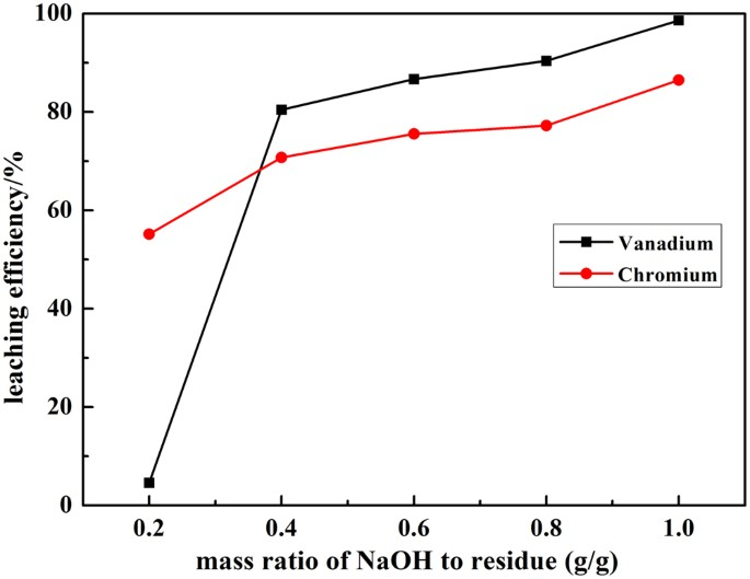 A green method to leach vanadium and chromium from residue