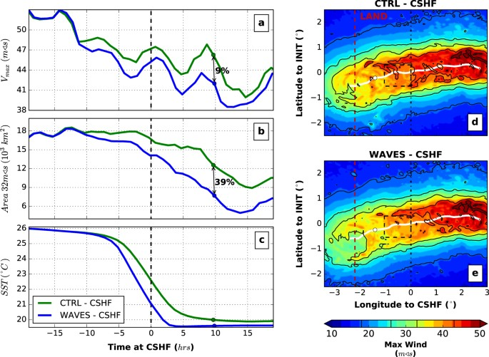Impact of wave whitecapping on land falling tropical