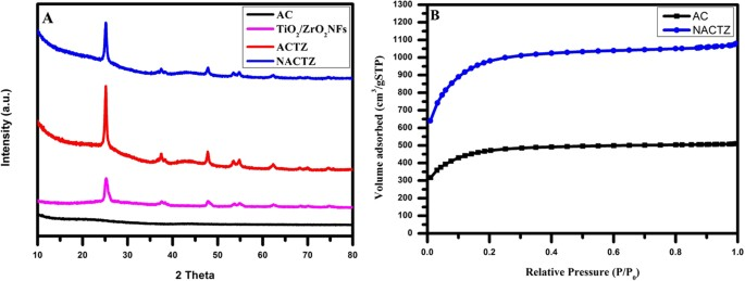 Facile synthesis of TiO 2 /ZrO 2 nanofibers/nitrogen co-doped