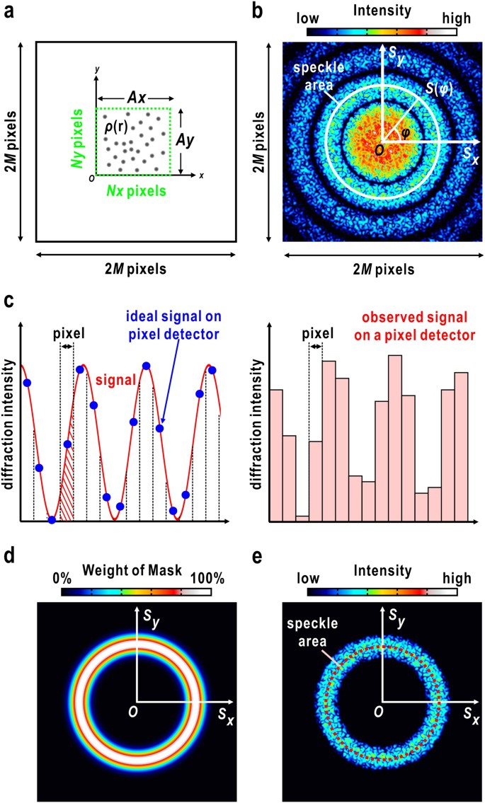 Shot-by-shot characterization of focused X-ray free electron