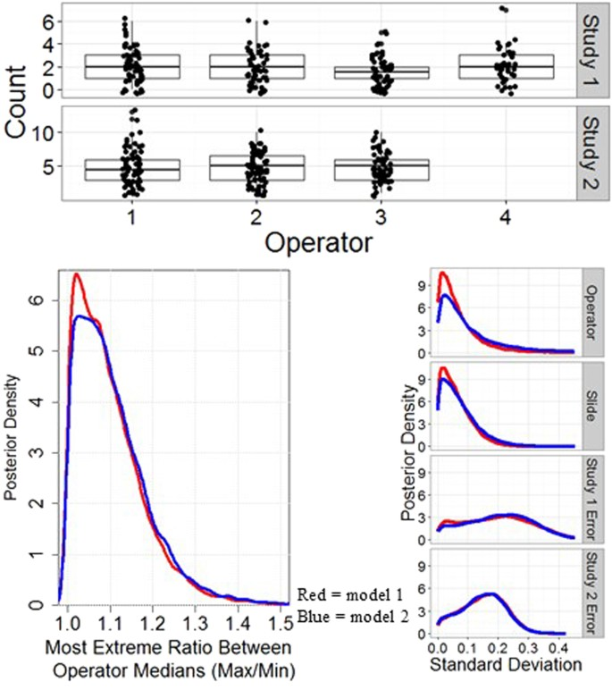 Counting Caenorhabditis elegans : Protocol Optimization and