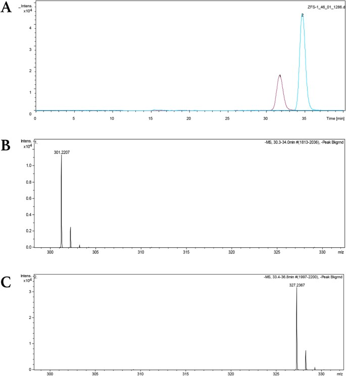 Serum ω-3 Polyunsaturated Fatty Acids and Potential