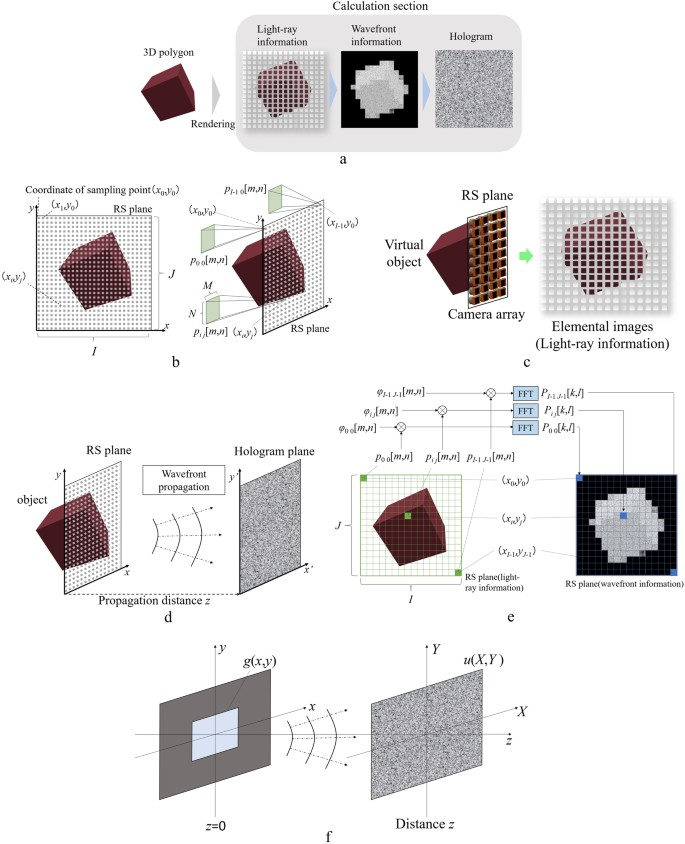 Real-time colour hologram generation based on ray-sampling