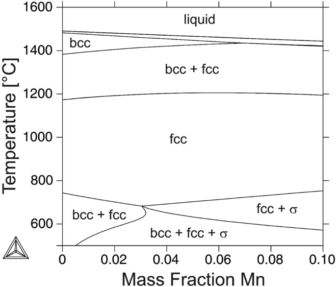 vertical section of the calculated phase diagram of an iron-based crmnni  16-x-6 alloy
