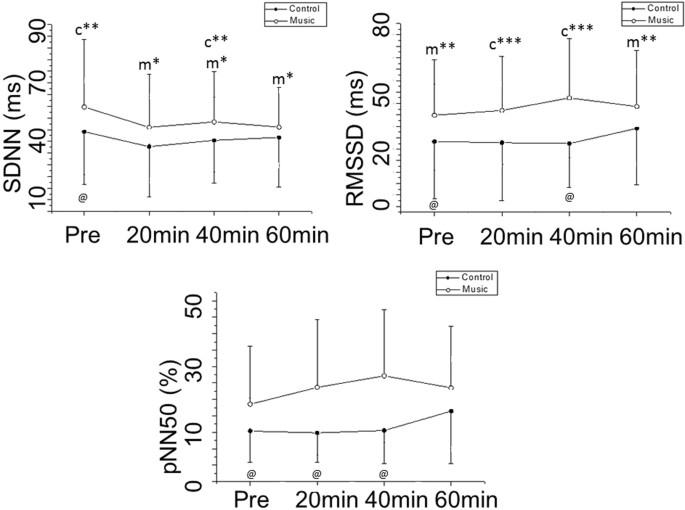 Musical auditory stimulus acutely influences heart rate