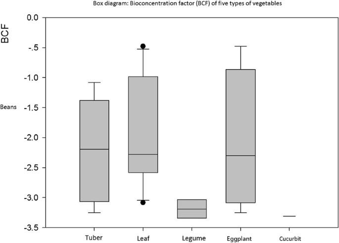 Meta-analysis of soil mercury accumulation by vegetables