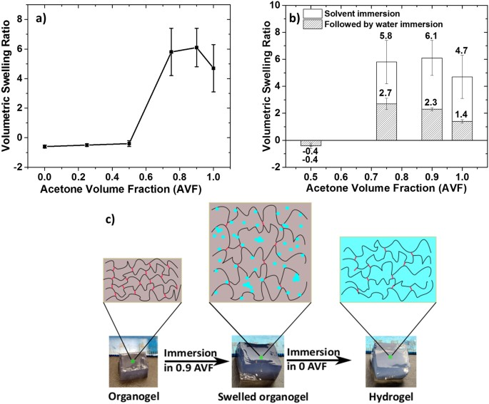 Synthesis of organic aerogels with tailorable morphology and