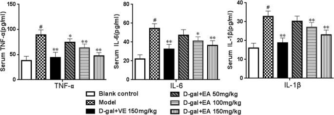 Antioxidative, anti-inflammatory and anti-apoptotic effects