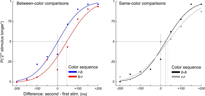 Color And Time Perception Evidence For Temporal Overestimation Of Blue Stimuli Scientific Reports
