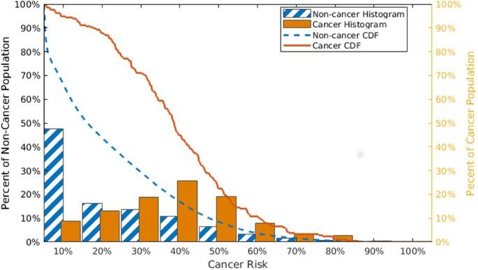 Predicting Non Melanoma Skin Cancer Via A Multi Parameterized Artificial Neural Network Scientific Reports