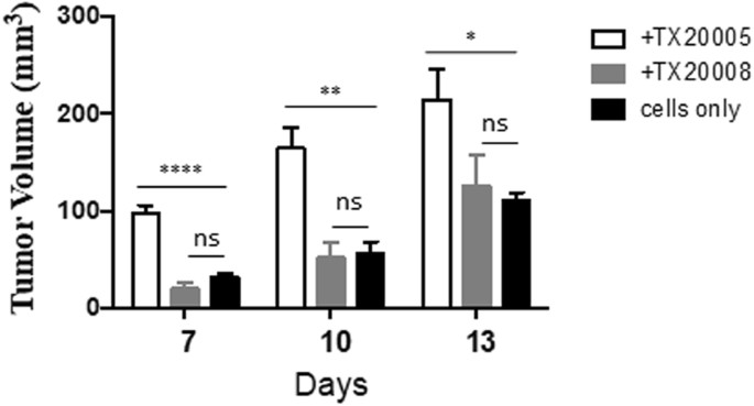 Variations Among Streptococcus Gallolyticus Subsp Gallolyticus Strains In Connection With Colorectal Cancer Scientific Reports