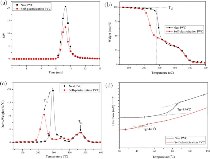 A Strategy for Nonmigrating Plasticized PVC Modified with