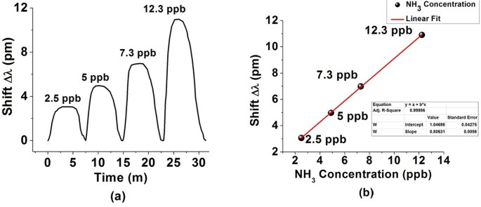 (a) wavelength shifts of the wgm resonance versus time during the sensor's  exposure to various vapor phase ammonia concentrations