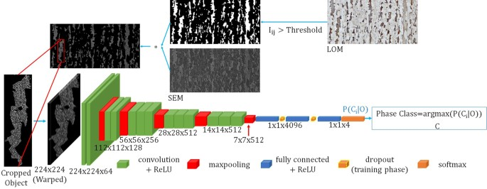 Advanced Steel Microstructural Classification by Deep Learning