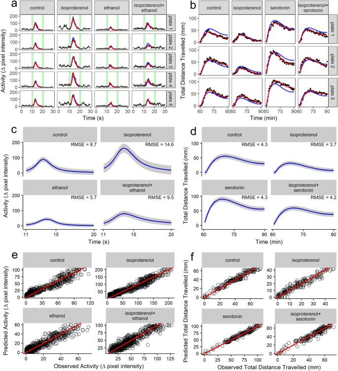 Nonlinear mixed-modelling discriminates the effect of chemicals and