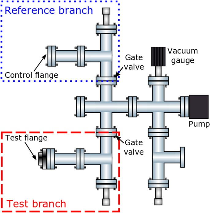 Additive manufacturing of magnetic shielding and ultra-high vacuum