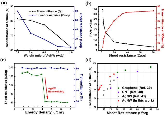 Flash-induced nanowelding of silver nanowire networks for