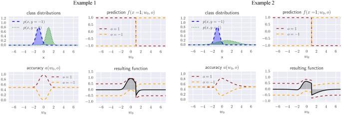 Quantum ensembles of quantum classifiers | Scientific Reports