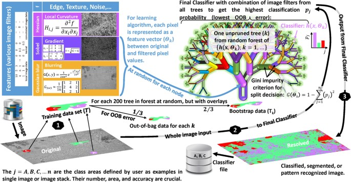 Pattern recognition with machine learning on optical microscopy
