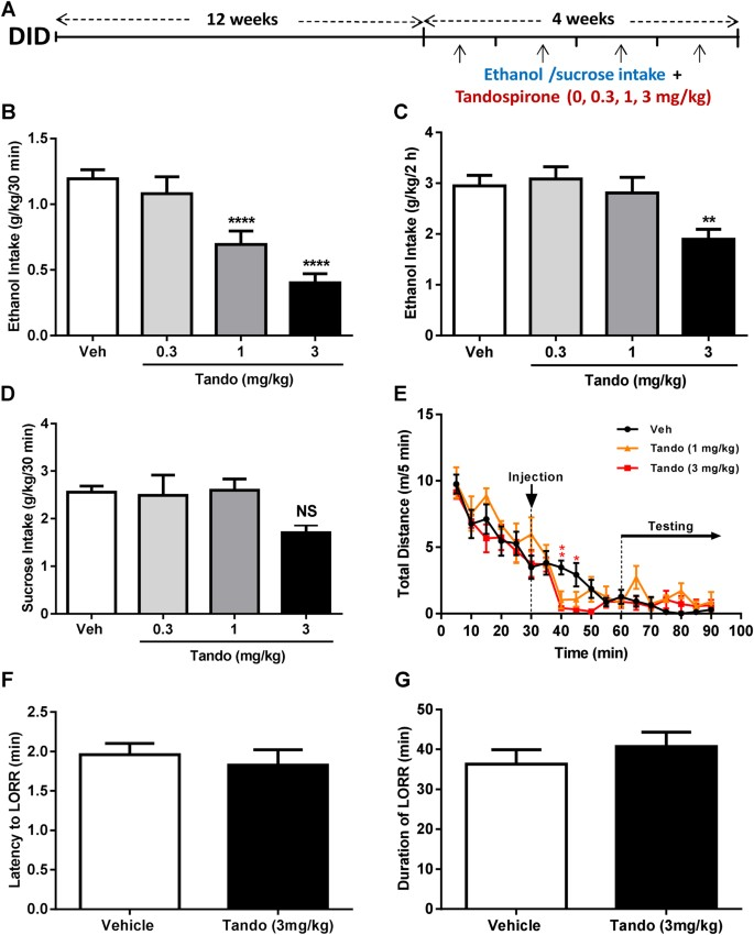 5-HT1A receptor-dependent modulation of emotional and