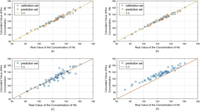 Nondestructive Measurement of Hemoglobin in Blood Bags Based