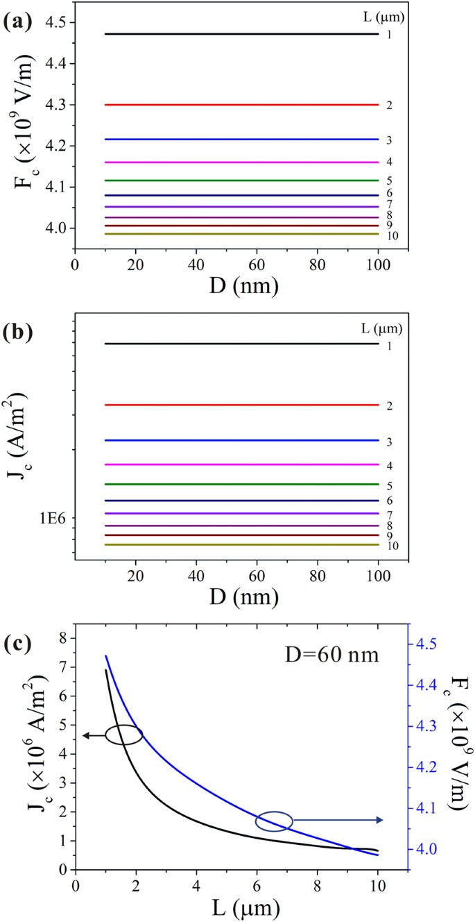 Maximum field emission current density of CuO nanowires: theoretical