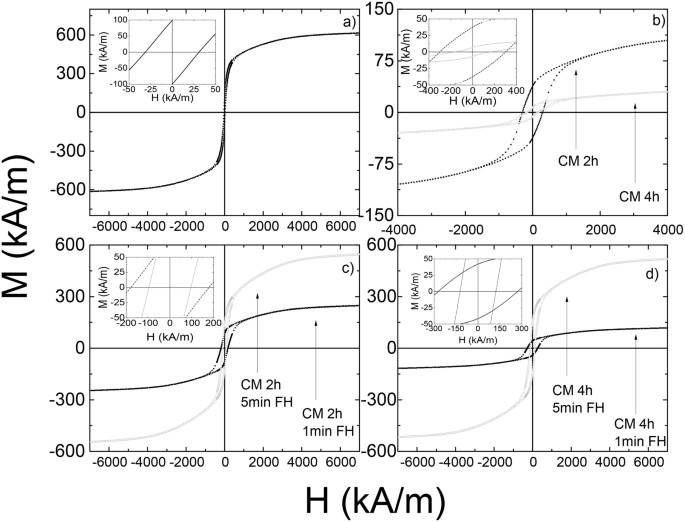 Structural, microstructural and magnetic evolution in cryo
