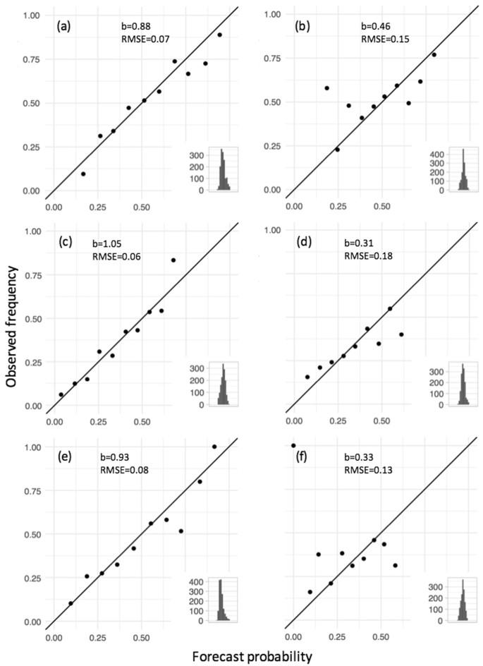 Predicting optimum crop designs using crop models and seasonal