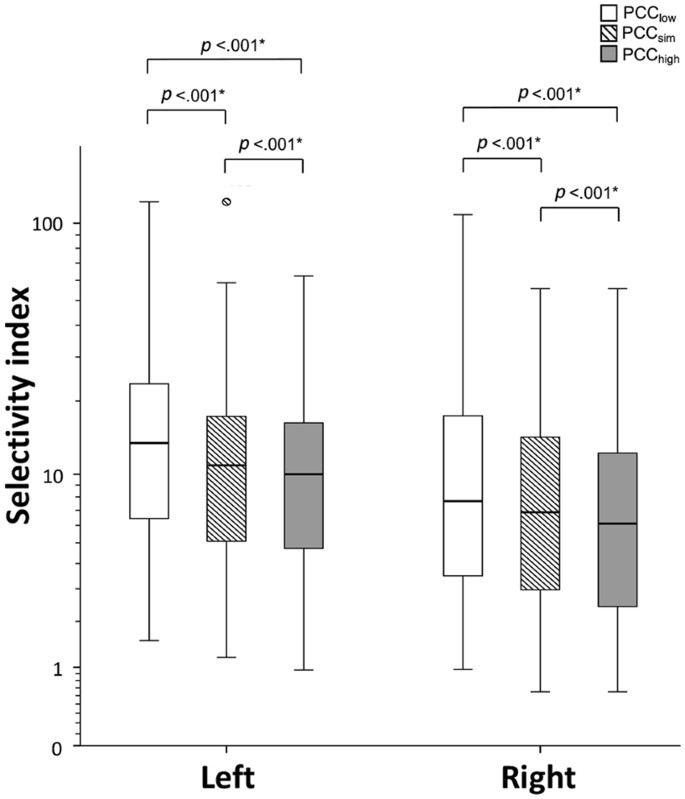 The influence of the peripheral cortisol fluctuation on the