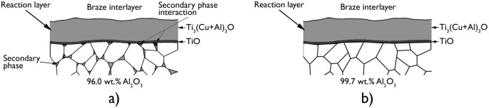 Secondary Phase Interaction at Interfaces of High-Strength