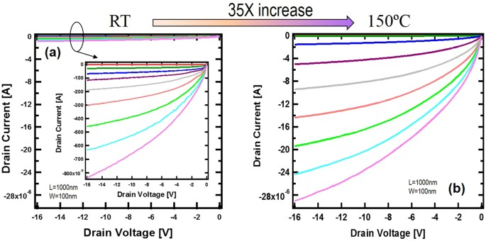 Diamond FinFET without Hydrogen Termination   Scientific Reports