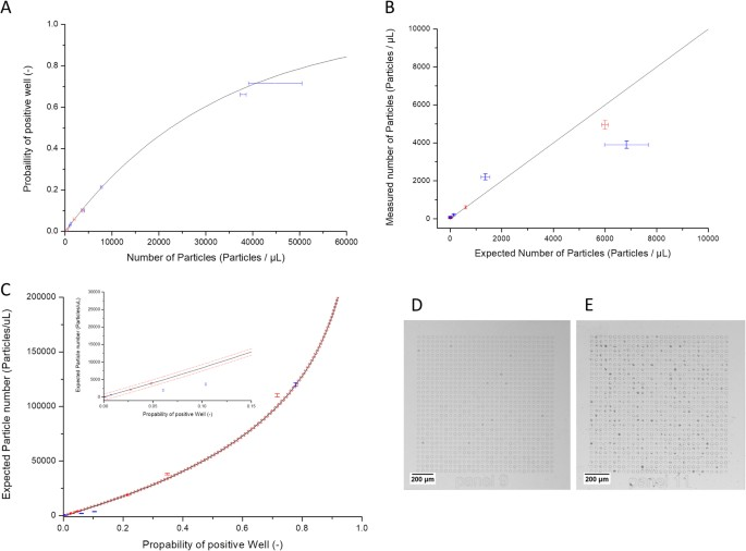 Poisson statistics-mediated particle/cell counting in