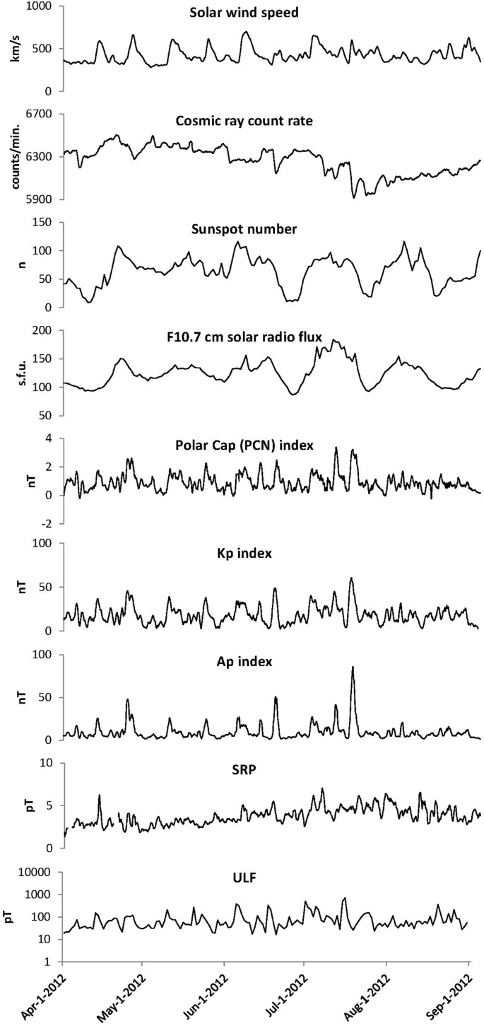 Long Term Study Of Heart Rate Variability Responses To