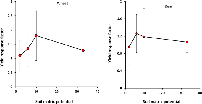 Soil salinity and matric potential interaction on water use