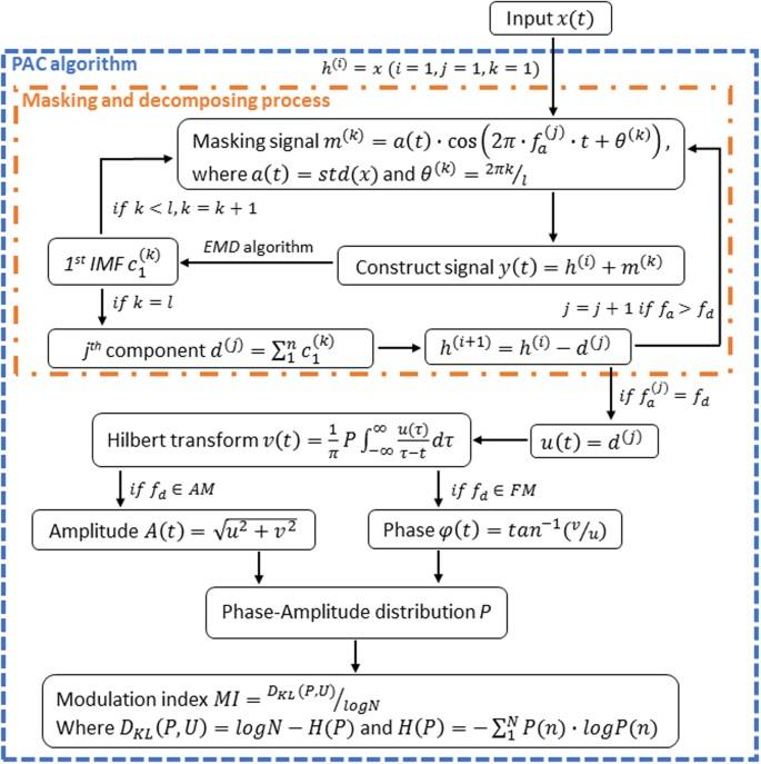 Identifying Phase-Amplitude Coupling in Cyclic Alternating Pattern