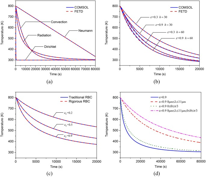 Flexible and Accurate Simulation of Radiation Cooling with